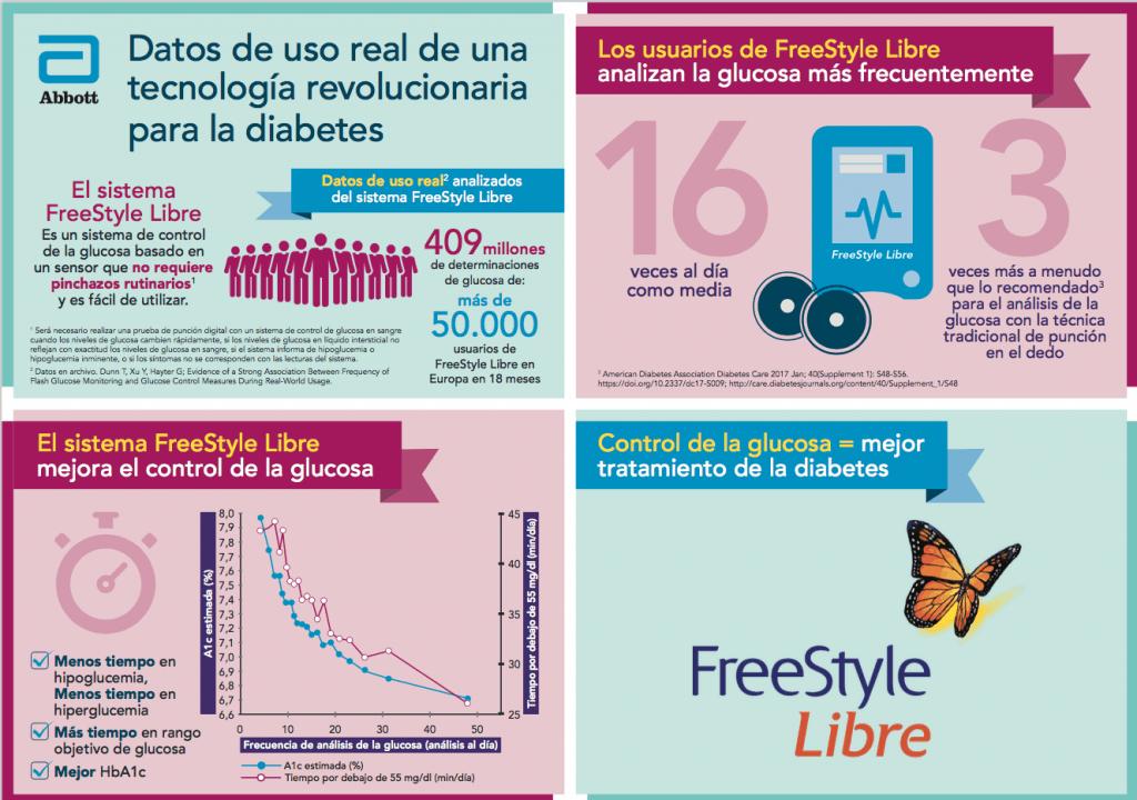 FreeStyle Libre datos