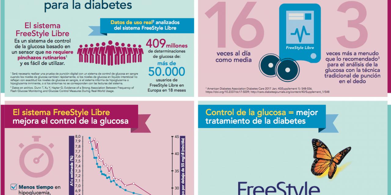 El FreeStyle Libre mejora el control de la glucosa según estudio