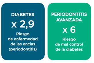 Una periodontitis avanzada sinónimo de diabetes mal controlada