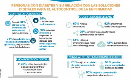 Las soluciones digitales mejoran el control de la diabetes según encuesta