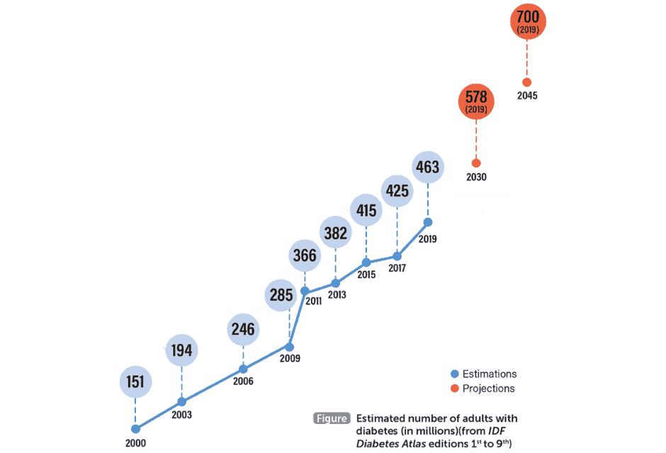 España es el quinto país europeo con más pacientes con diabetes